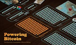 This is largely a side effect of the infrastructural footprint left by the 22,000 or so dams the chinese government has built. Visualizing The Power Consumption Of Bitcoin Mining