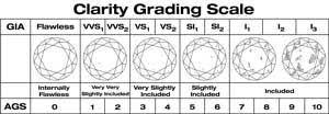 The 5 C S Of Diamonds Chart The 4 Cs Of Diamonds Phillipsburg Nj