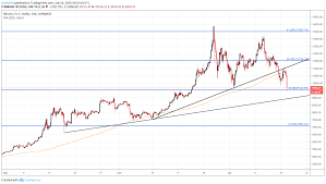 Bitcoin Price Drops Below 10 000 As Regulators Grill