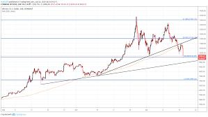 Bitcoin Price Chart Full Bitcoin Price Drops Below 10 000 As Regulators Grill
