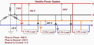 floating neutral impacts in power distribution eep healthy power system scheme