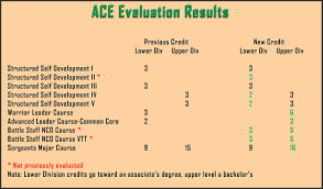 Usasma Aces Evaluation Courses Receive Additional College