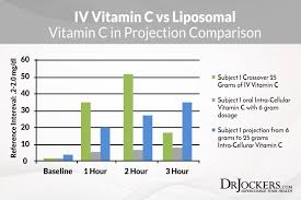 Vitamin C Comparison Chart The Remarkable Health Benefits Of Liposomal Vitamin C