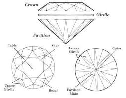 Diamond 4c Chart The 4 Cs Of Diamonds Cut Color Carat Clarity