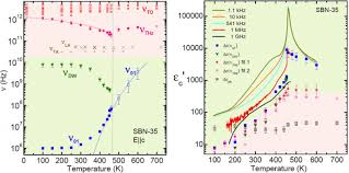 The Ferroelectric Phase Transition Of The Tetragonal
