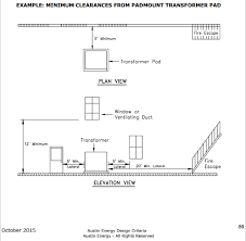 pad mounted transformers in the city of austin frequently asked minimum pad clearances