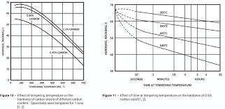 Fundamentals Of Carbon Steel Part 2 Heat Treatment Lff Group