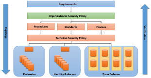Vulnerability Remediation Process Flow Chart Threat And Vulnerability Management Nige The Security Guy