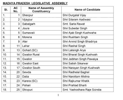 Mla List Mp Bjp Candidate List 2018 Bjp Releases First List Of Candidates