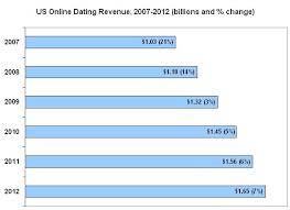 Online Dating Statistics Facts And Charts