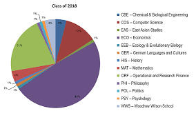 Ucf Acceptance Chart Current Students Bendheim Center For Finance
