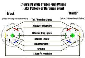 7 wire plug diagram 7 image wiring diagram trailer 7 way plug wiring diagram trailer wiring diagrams on 7 wire plug diagram