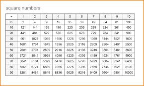 80 Rare Root Chart Math