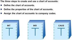 Chart Of Accounts Diagram Tfin50 U2 L1 Maintaining General Ledger G L Accounts