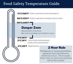 Food Temperature Chart Danger Zone 38 Ageless Food Safe Danger Zone Chart