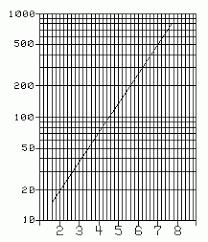 Using Lograrithmic Graph Paper