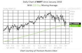 Msft Chart Dow Stock Flashing Buy Signal