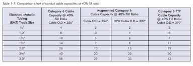 Data Conduit Fill Chart Hubbell Copper Cable Cat5e Cat6 Ca6a Toronto Stock