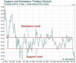 Support And Resistance Wikipedia