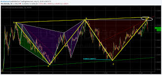 Charts And Patterns Usdcad In A Bearish Harmonic Pattern 2 07 16 Charts And