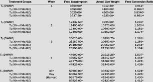 Broiler Feed Conversion Chart Weekly Feed Consumption Actual Live Weight And Feed