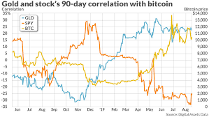 Gold Price Stock Market Chart What Is The Correlation Between Bitcoin And Traditional Markets