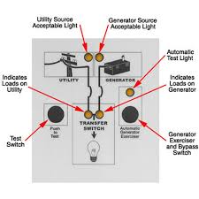 generac manual transfer switch wiring diagram beautiful generator Wiring Diagram Generator to House generac manual transfer switch wiring diagram unique famous generator transfer switch wiring schematic collection of generac