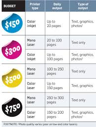 Small Picture Color Printing Cost Per Page Color Printers Cost Per Page Archives