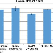 A Chart Of Flexural Strength Of Specimens At 7 Days Age Of