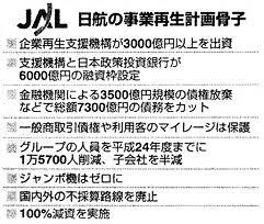 「2010年 - 日本航空と子会社2社が戦後最大の経営破綻で会社更生法を申請。」の画像検索結果