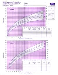 Growth Chart Girls Growth Chart For Very Low Birth Weight Premature Girls
