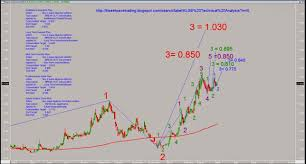 mieco 5001 mieco is one of the best choice for institutional elliott wave count