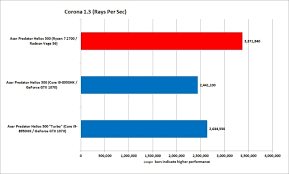 Amd Vs Intel Processors Comparison Chart 2012 Laptop Showdown Amd Vs Intel And Amd Vs Nvidia In Acers