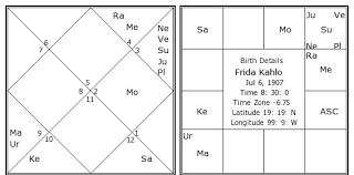 Frida Kahlo Birth Chart Frida Kahlo Kundli Horoscope By