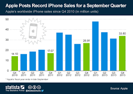 Iphone 5 Sales Chart Chart Apple Posts Record Iphone Sales For A September