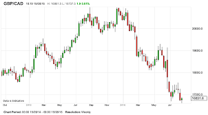 Cad To Gbp Chart Pound To Canadian Dollar Gains Fail To Convince More