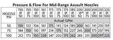 4866 Akron Mid Range Assault Tip Fire End Croker