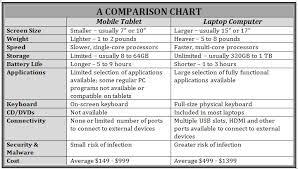 Should You Buy An Ipad Or Laptop Calibre Computer