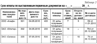 Журнал Управленческий учет Системный подход к управлению  Рекомендуемая форма отчета о дебиторской задолженности в разрезе контрагентов по авансам
