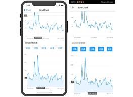 React Native Chart Library F2 Charts For React Native
