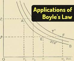 Boyles Law Examples In Real Life Owlcation