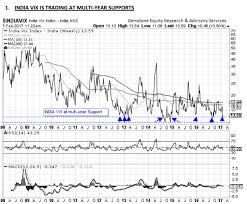 India Vix Vs Nifty Chart Nifty Two Charts That Show Market Rally Nearing End Nifty