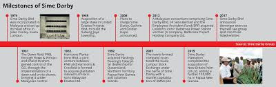 Sime Darby Plantation Organization Chart Sizing Up Sime Darbys Demerger The Star Online