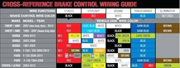 7 pin wiring diagram chevy chevy silverado 7 pin trailer wiring 2006 chevy silverado trailer wiring diagram 7 pin wiring diagram chevy chevy silverado 7 pin trailer wiring diagram