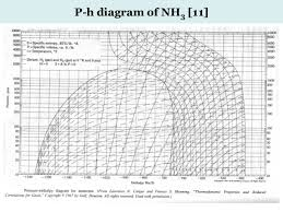 Ammonia Ph Chart 71 Hand Picked P H Chart For R22 Download