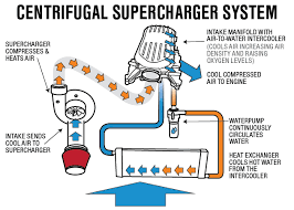 best power adder for my s550 americanmuscle whipple supercharger 5.7 vortec at Whipple Supercharger Wiring Diagram