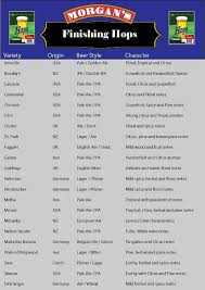 Hop Replacement Chart Australias Best Information For Home Brewers