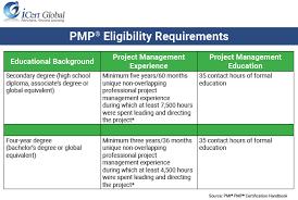 pmp certification