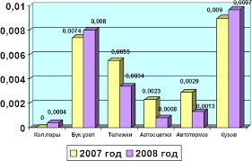 Анализ неисправностей буксовых узлов Исследовательская часть  Распределение коэффициента качества грузовых вагонов по отказам основных узлов вагона до истечения 6 месяцев после деповского ремонта и 1 года после