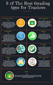 Student Grade Tracker Excel 9 Of The Best Grading Apps For Teachers Educational Technology And